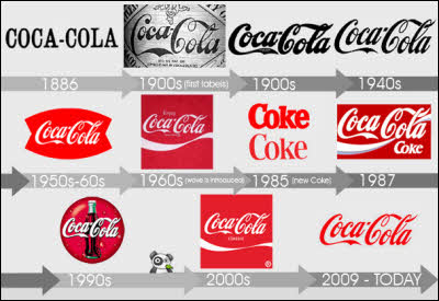 Evolution coca cola